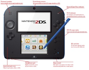 2DS, 3DS