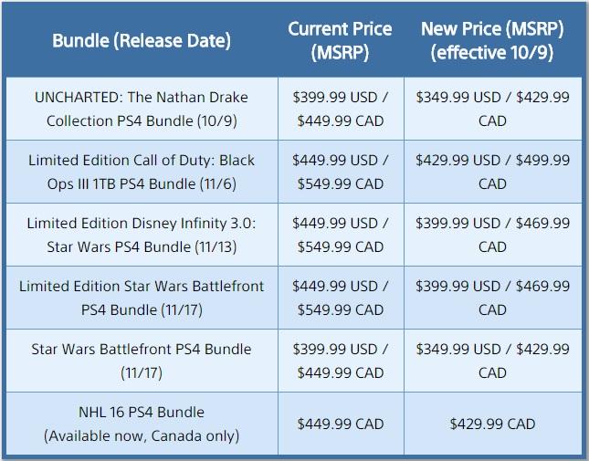 Sony bundles